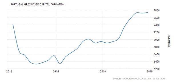 evolução da formação bruta de capital fixo em Portugal