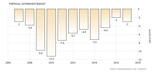 evolução do déficit público em Portugal