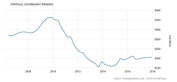 evolução dos gastos governamentais em Portugal