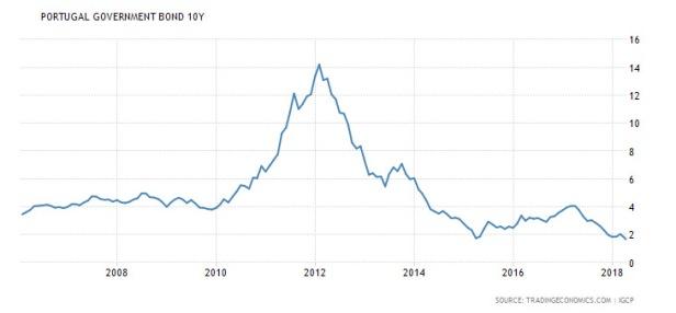 evolução dos juros dos títulos de 10 anos em Portugal