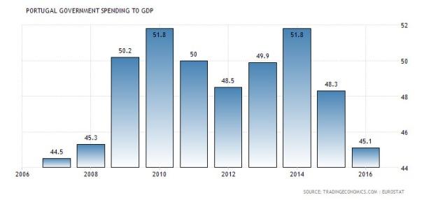 gastos governamentais em Portugal (todos os níveis de governo) em relação ao PIB