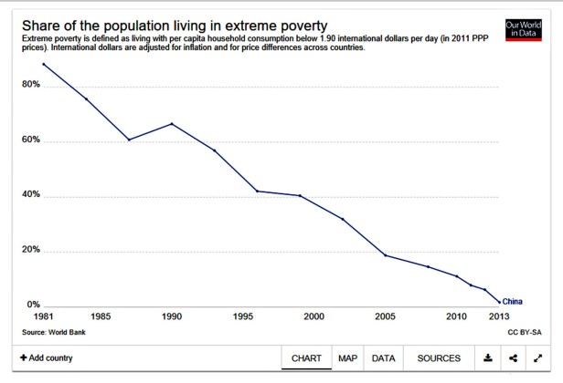China population living in extreme poverty